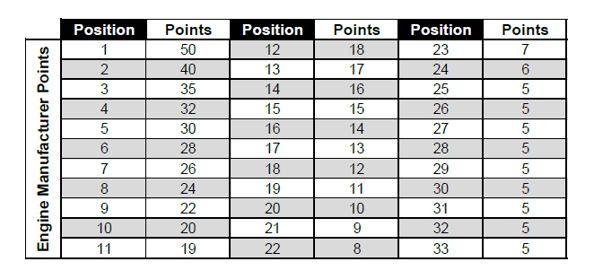 Engine Manufacturer Championship Points Breakdown