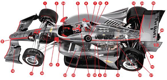 Anatomy Of An Indy Car