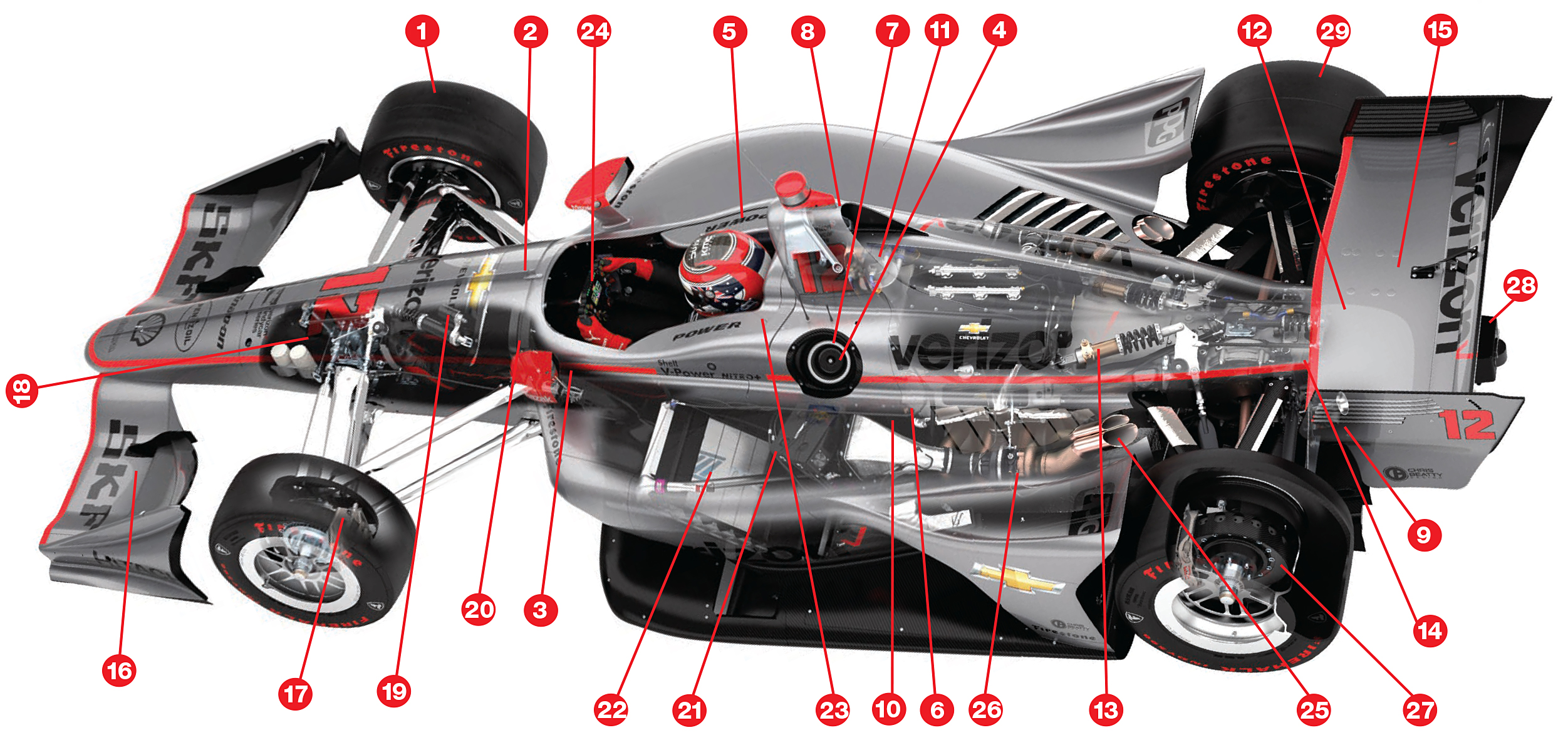 Anatomy Of An Indy Car on