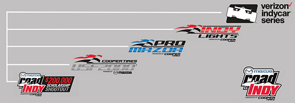 Mazda Road To Indy Progression