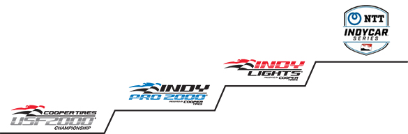 Road To Indy Progression