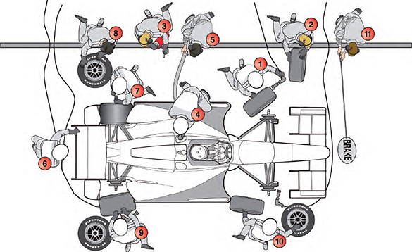 Anatomy Of A Pit Stop