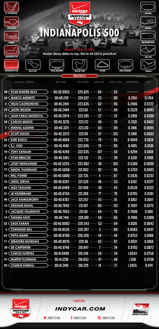 Indy 500 P2 Infographic