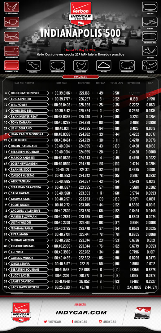 Indy 500 P5 Infographic
