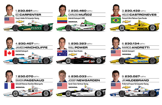 Indy 500 Top-9 Grid Infographic