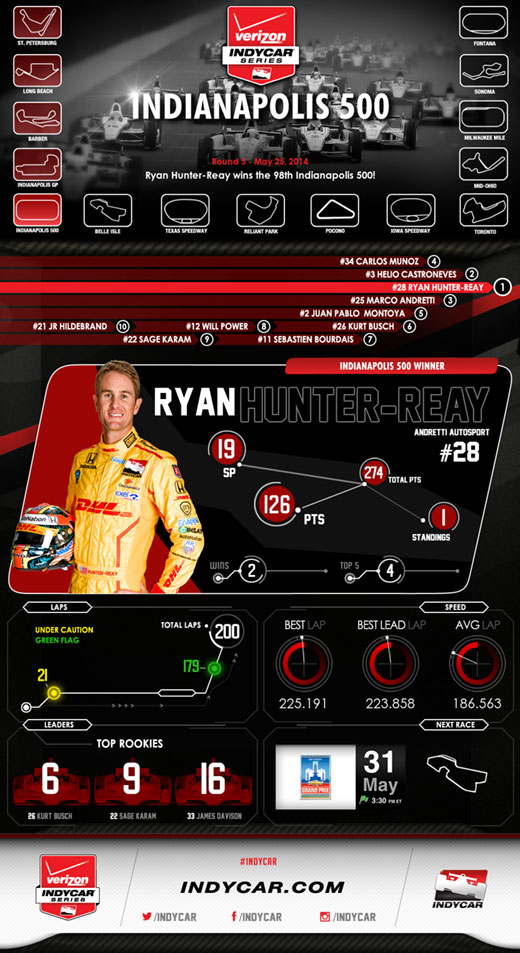 Indy 500 Race Results Infographic