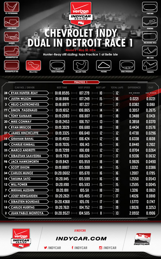 Detroit Practice 1 Infographic