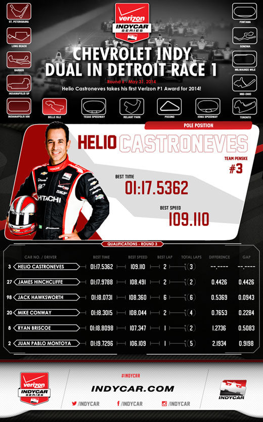 Detroit Race 1 Qual Results Infographic