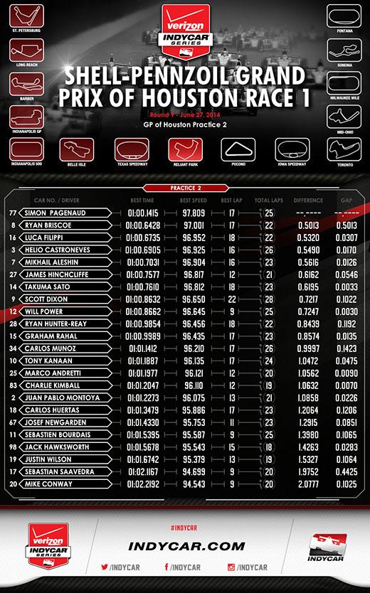 Houston P2 Infographic