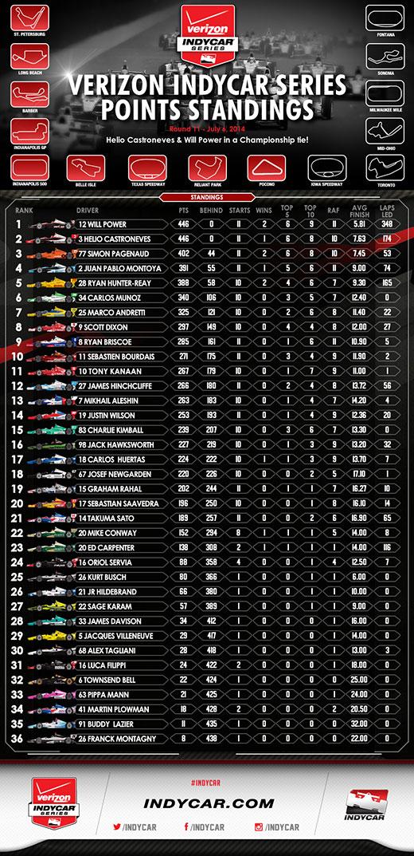 Pocono Standings Infographic