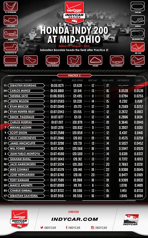 MidOhio Practice 2 Infographic