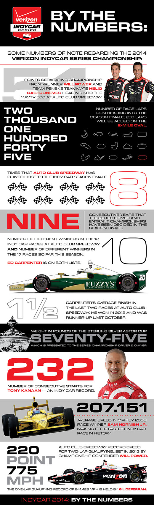 2014 Championship By The Numbers Infographic