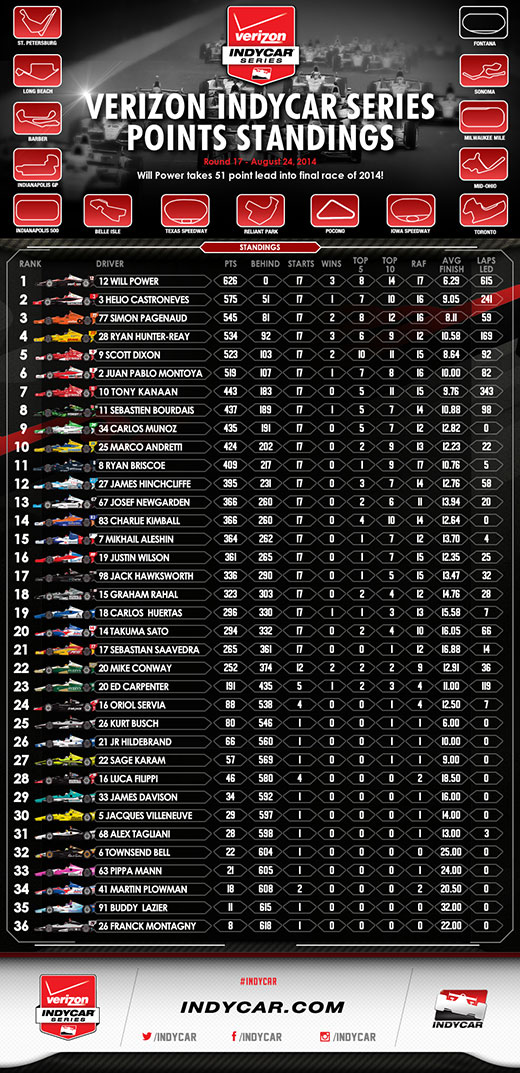Points Entering Fontana Infographic