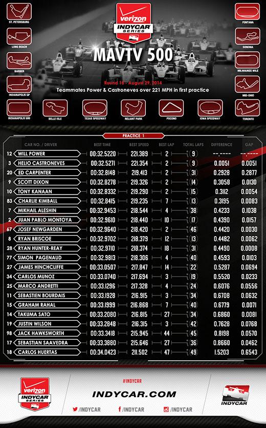 Fontana Practice 1 Infographic