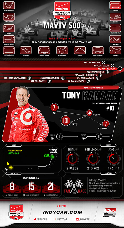 Fontana Race Infographic
