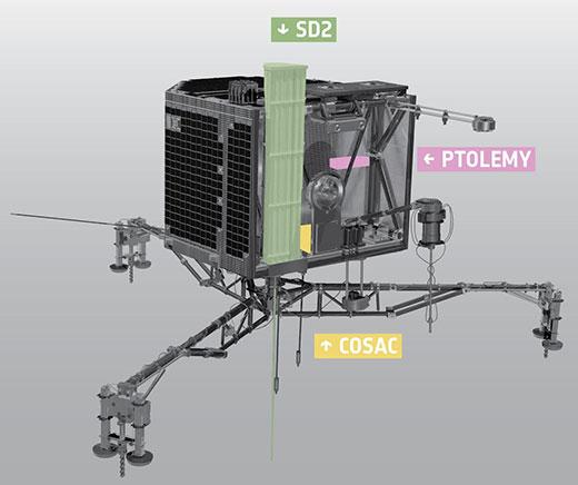 Rosetta Probe detail