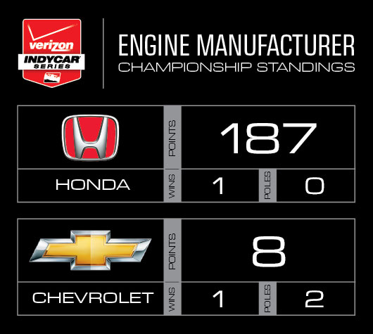 2015 Engine Manufacturer Points