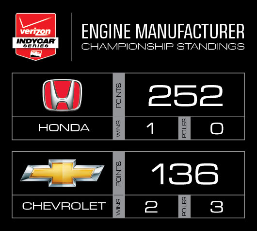 2015 Manufacturer Points - After 3 events