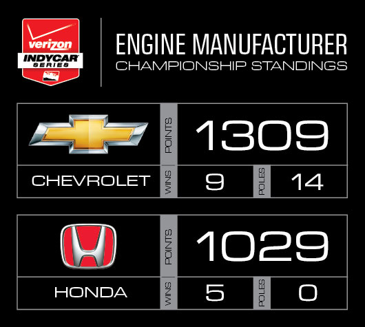Engine Manufacturer Points
