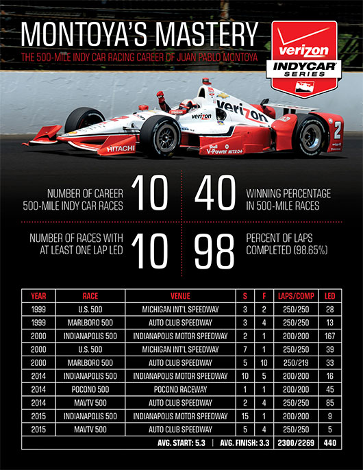 Juan Pablo Montoya's Mastery in 500-Mile events
