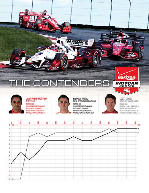 2015 Season Chart - Top 3 Drivers