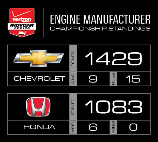 Engine Manufacturer Points