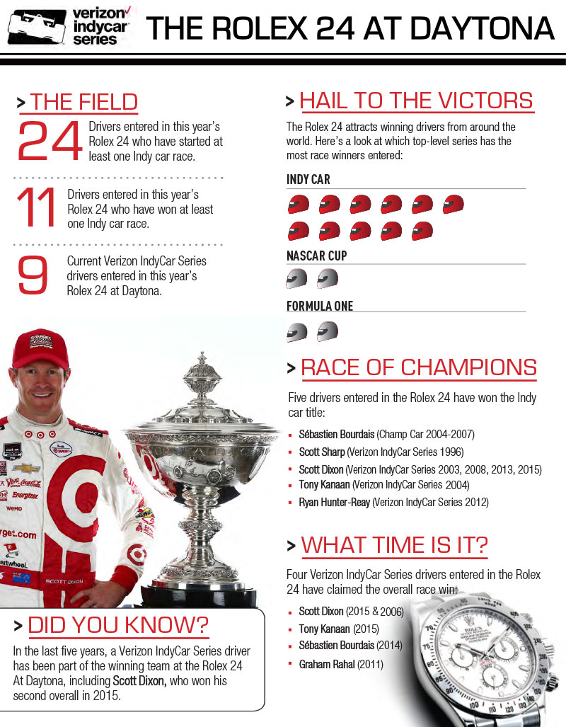 2016 Rolex 24 at Daytona Infographic