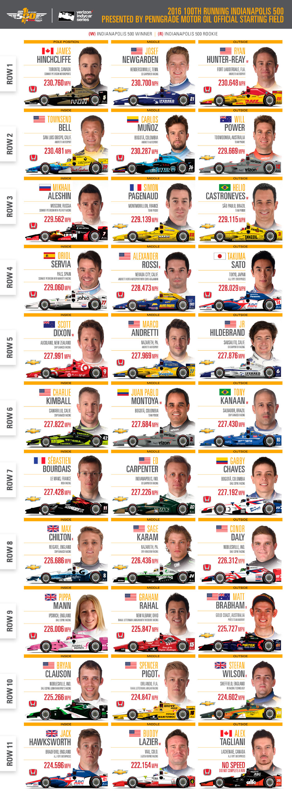 Indy 500 lineup, starting grid for 2017 race at Indy 500 starting lineup photos