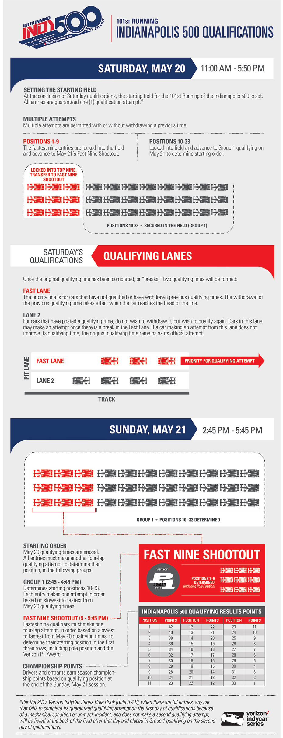 Qualification Rules - 2017 Indianapolis 500