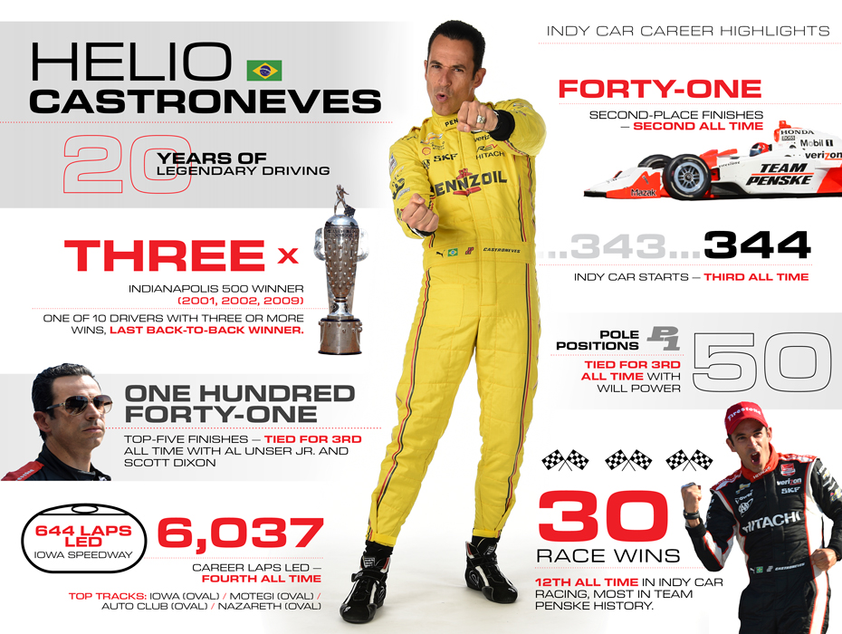 Helio Castroneves: 20 Years of Legendary Driving