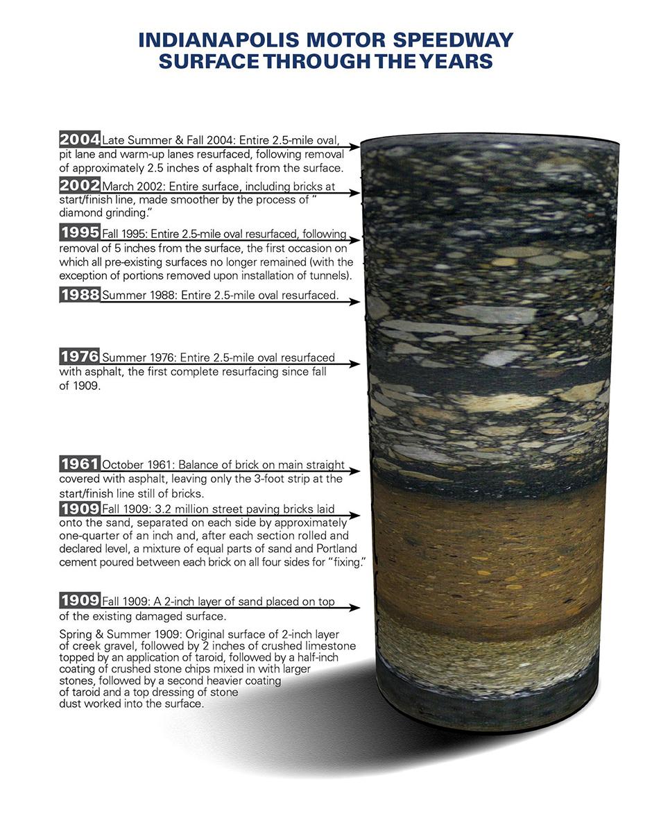 Indianapolis Motor Speedway Core Sample Inforgraphic