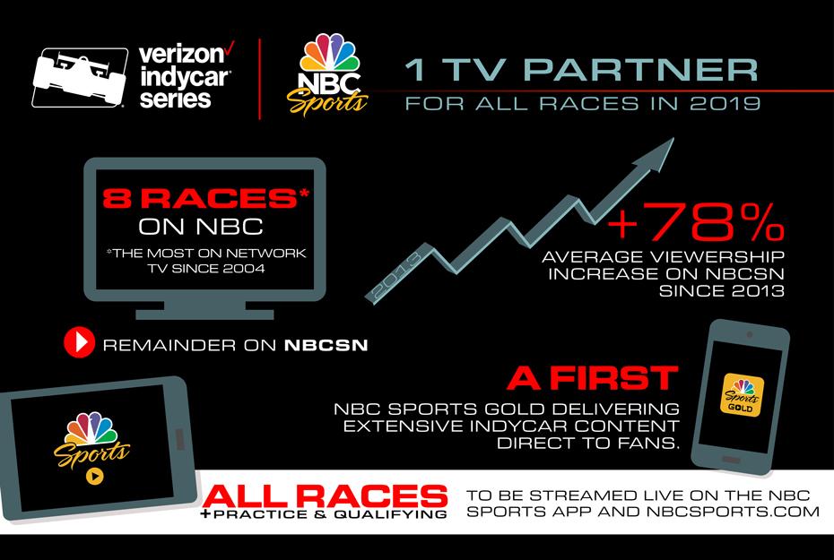 NBC Sports Infographic