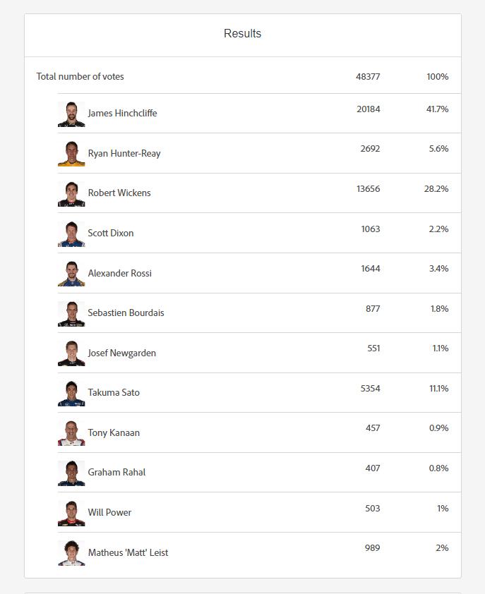 Fan Favorite 2018 Final Vote