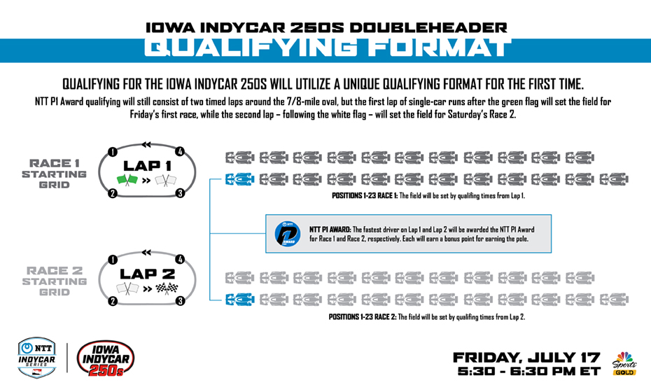 Iowa INDYCAR 250s Qualification Format