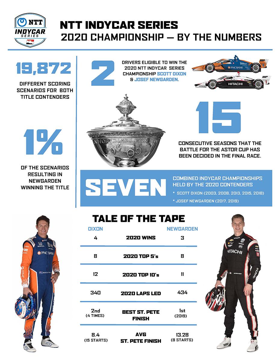 St. Pete Championship Info Graphic