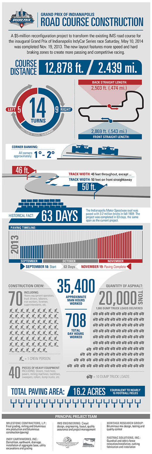 IMS Road Course Construction Infographic
