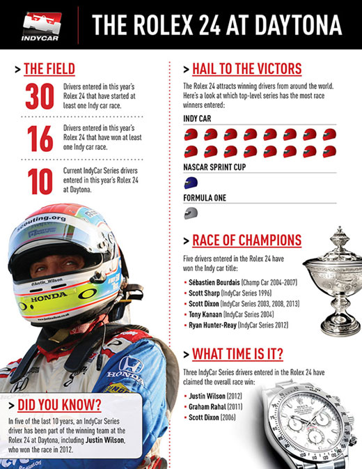 Rolex24 Fast Facts Infographic