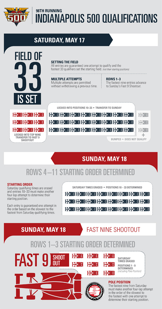 Indianapolis 500 Qualifications Infographic