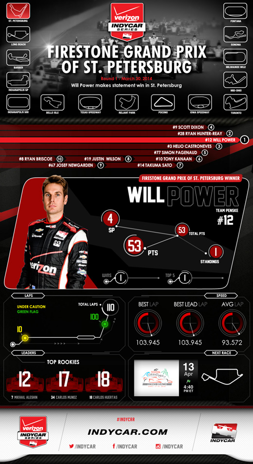 2014 St. Petersburg Post-Race Infographic