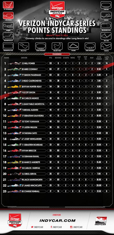 Verizon IndyCar Standings after Long Beach