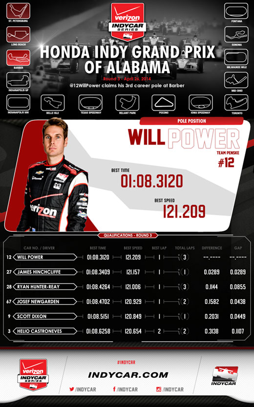 HIGPA Firestone Fast 6 Infographic