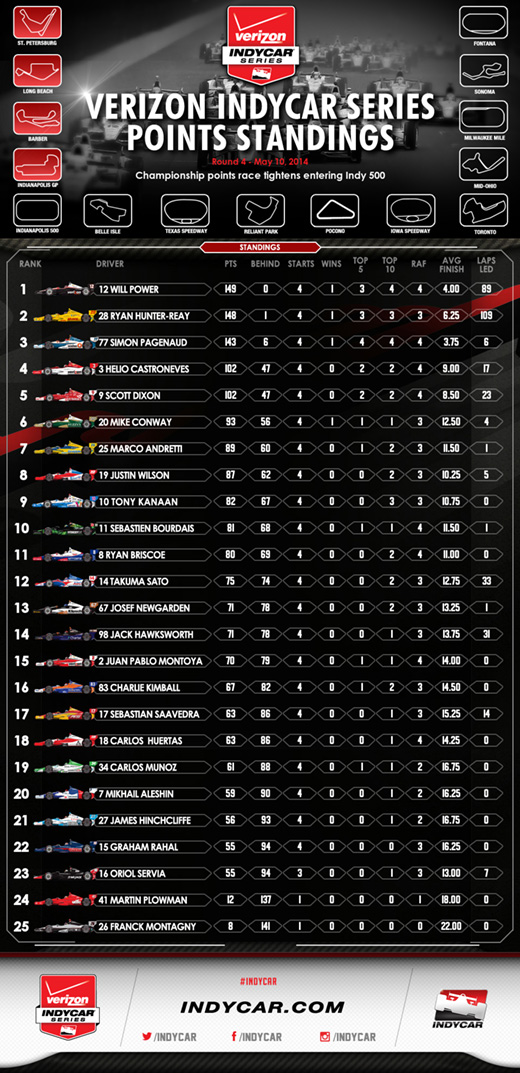 GPoI Post-Race Standings Infographic