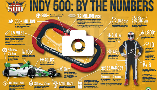 Indy 500 By The Numbers