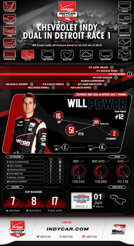 VICS Detroit Race 1 Infographic