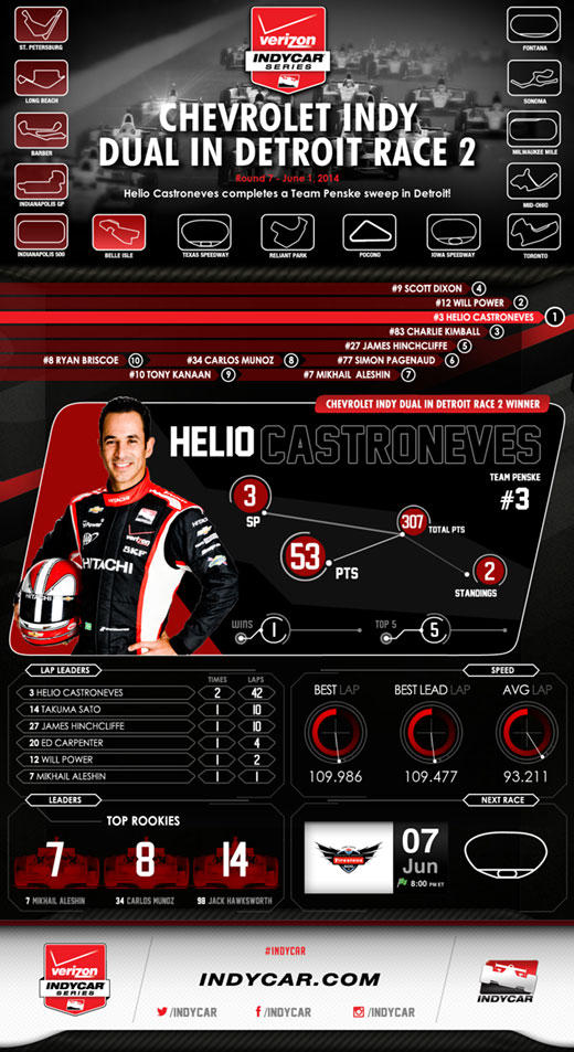 Race 2 Infographic - Detroit 2014