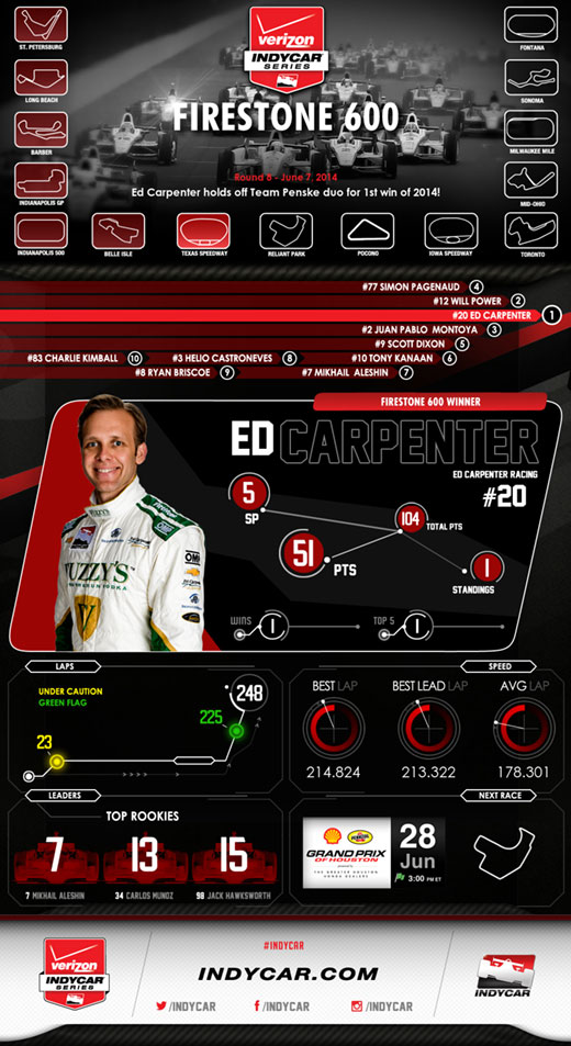 Texas Race Infographic