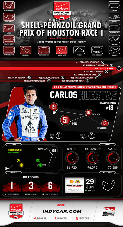 Houston R1 Infographic