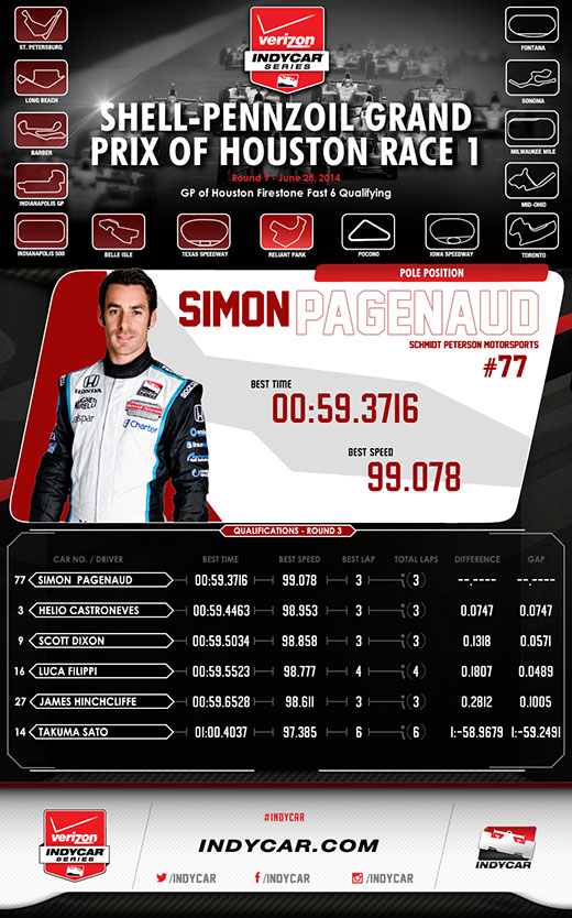 Houston Race 1 Qualifying Infographic