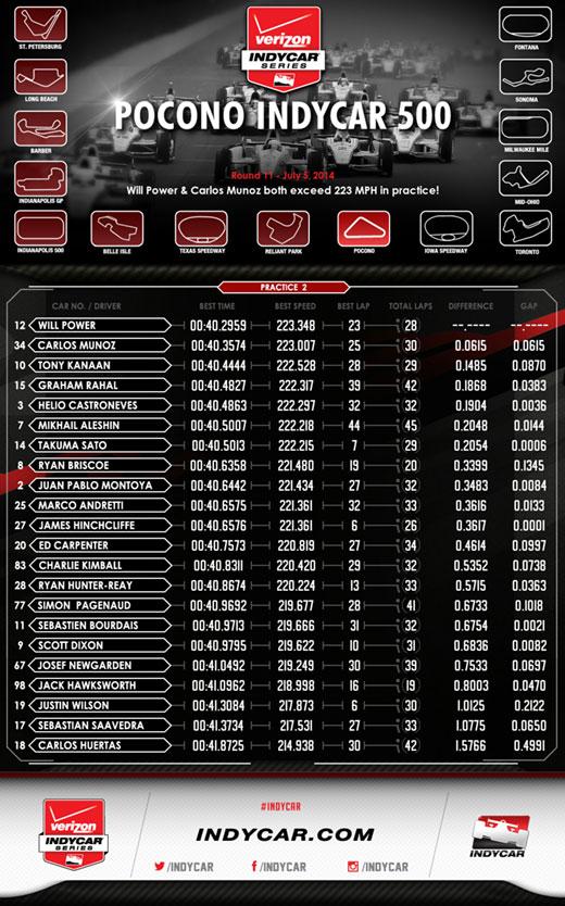 Pocono Practice 2 Infographic
