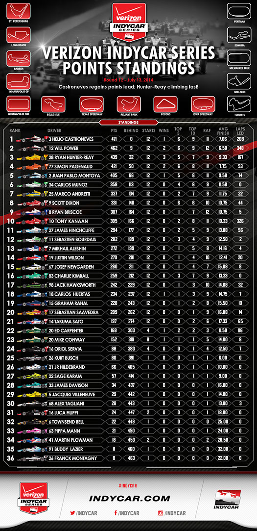 Points Standings Infographic - Through 11 events